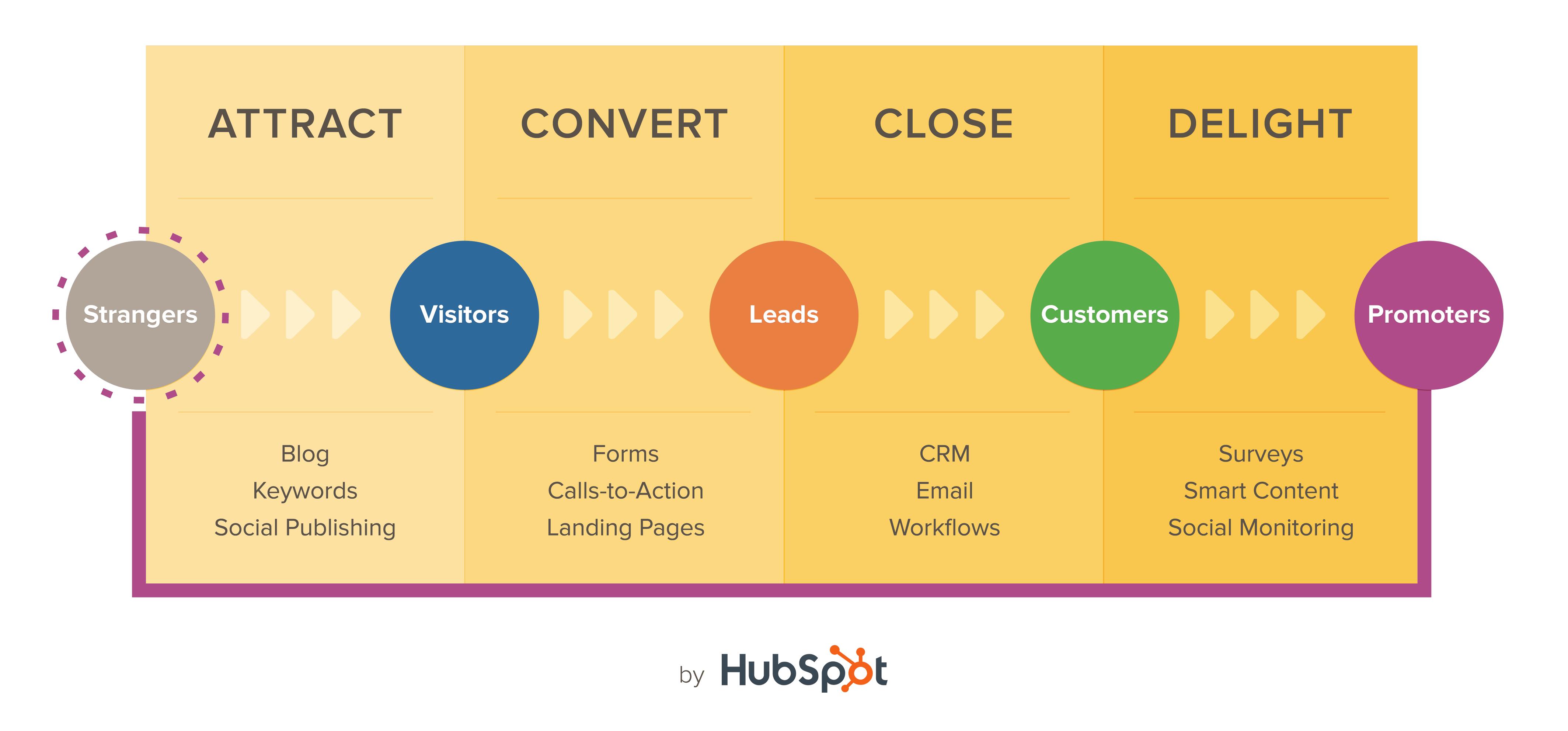 L'inbound Marketing révolutionne la relation entre les Marques et leurs Consommateurs